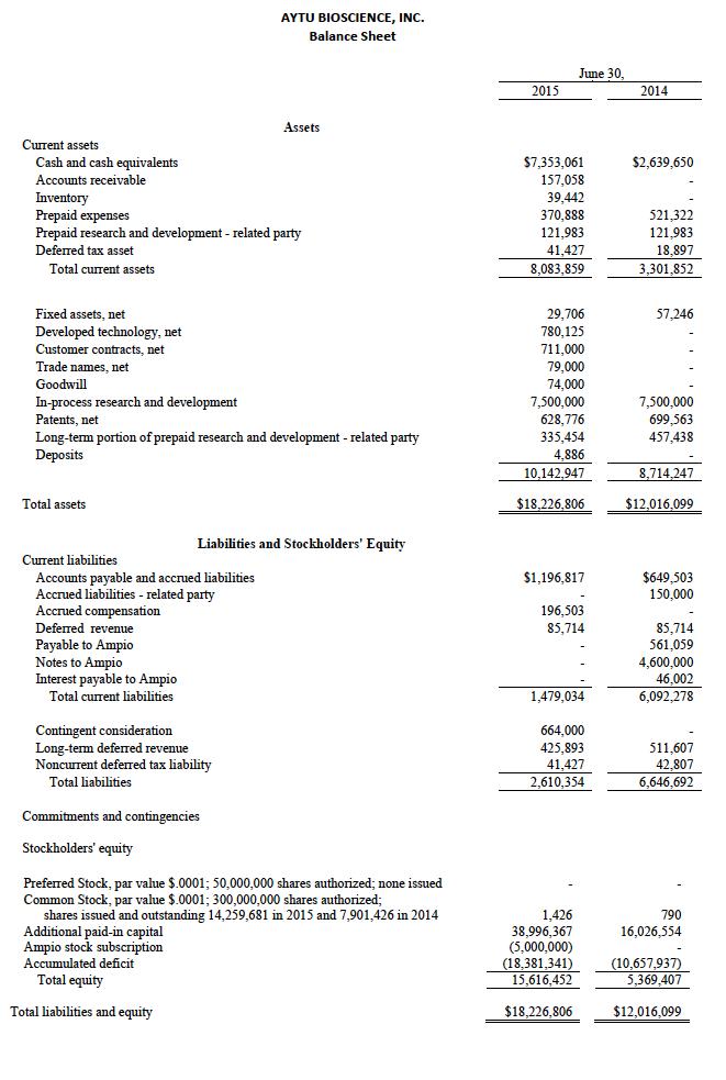 aytu-balance-sheet
